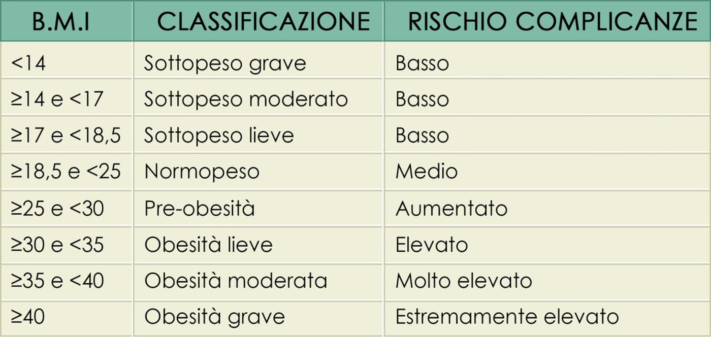 tabella-indice-massa-corporea